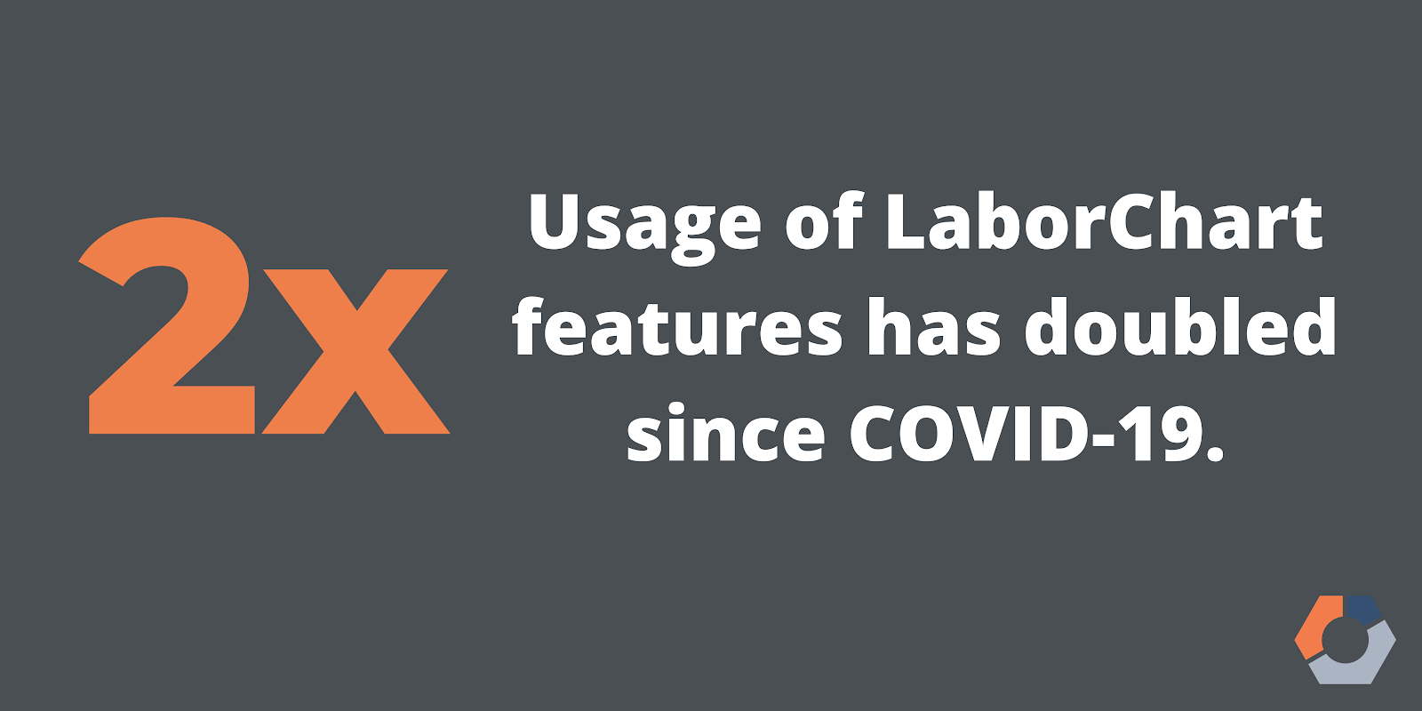 A graphic notes that usage of LaborChart features has doubled since COVID-19.
