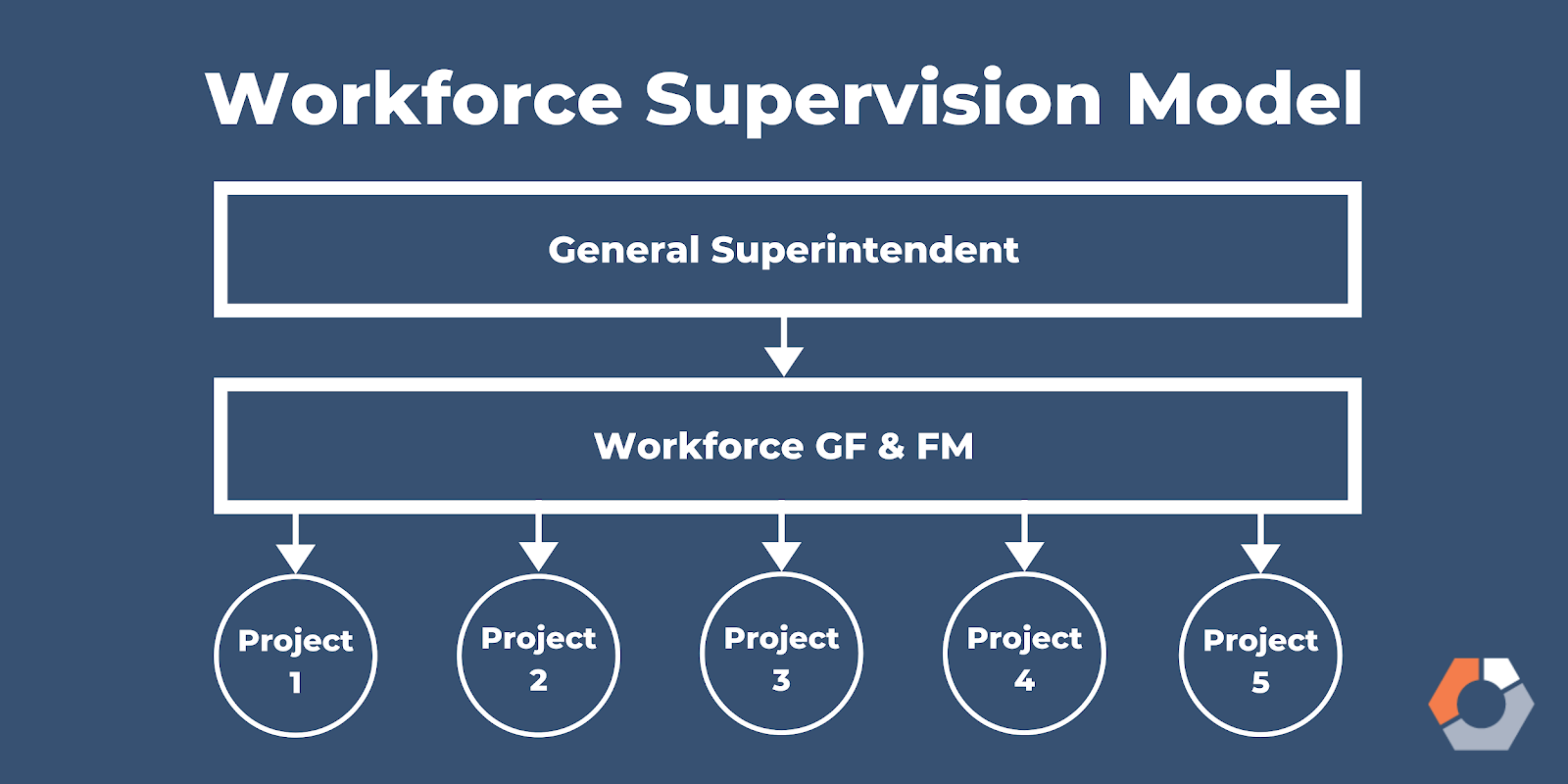 The workforce supervision model outlines the general superintendent at the top and the workforce GF and FM in the middle overseeing all of the projects.